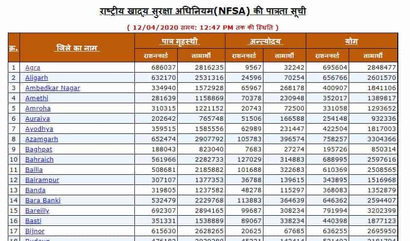 UP_District_Wise_Ration_Card_List